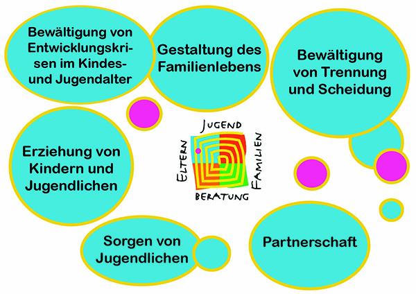 Themen der Erziehungsberatungsstelle: Gestaltung des Familienlebens, Erziehung von Kindern und Jugendlichen, Bewältigung von Entwicklungskrisen im Kindes- und Jugendalter, Partnerschaft und Bewältigung von Trennung und Scheidung